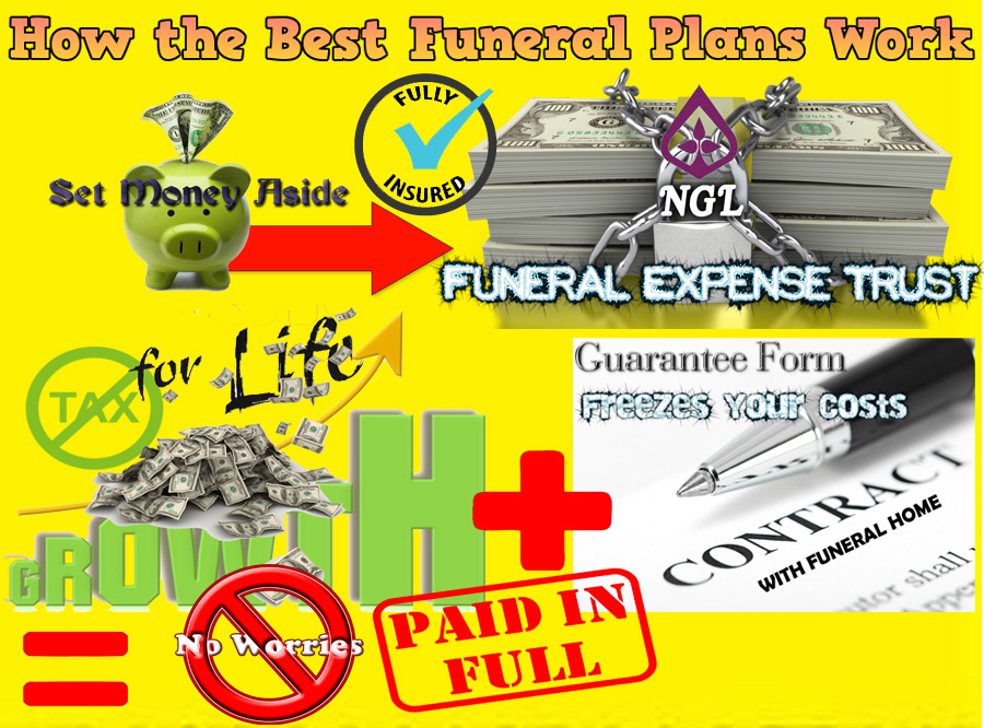 Funeral parlor business plan